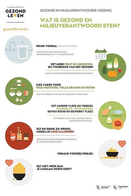 Gezonde én milieuverantwoorde voeding is dubbele winst